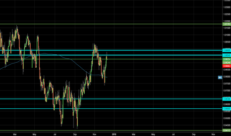USDCHF: Looking to go short