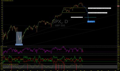 SPX: S&P 500 Look Out Below!
