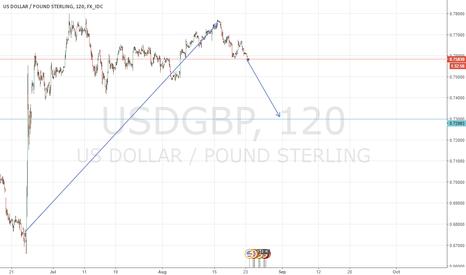 USDGBP: US DOLLAR/POUND STERLING