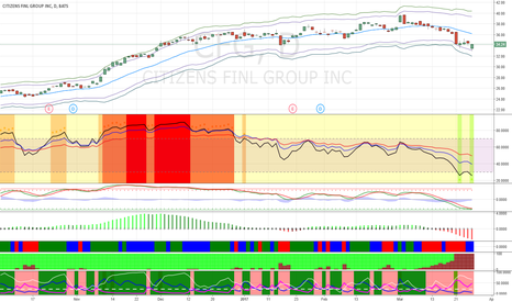 CFG: Buy CFG at $32 for short-term bounce.