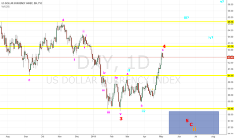 DXY: DX - Relabelled Count End of Wave 4