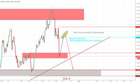 GBPUSD: Trend analyses GBPUSD