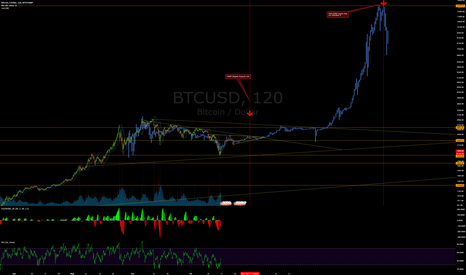 BTCUSD: Bitcoin Bullish Reversal with IH&S as Segwit Activations Loom