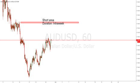 AUDUSD: AUDUSD POSSIBLE SHORTING AREA INTRAWEEK