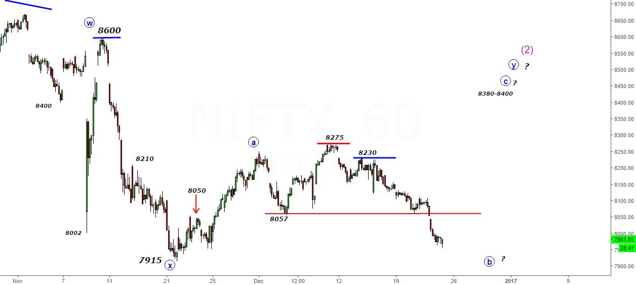 Nifty- Use the Bounce 8000-8025 to Sell- Buy Only Above 8060