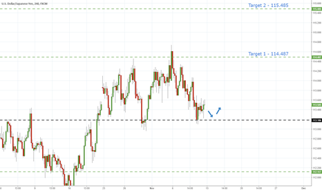 USDJPY: UsdJpy - Hold Of Support Hints Further Advances