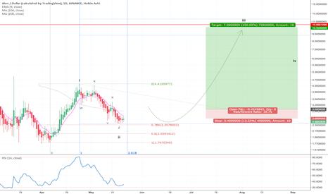 AIONUSD: $AION USD - Jaw dropping 3rd wave 250% gain at 1:18 risk/reward