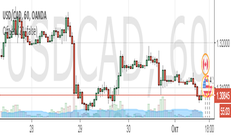 USDCAD: USD/CAD Шорт!