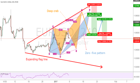 EURUSD: Complex patterns on EURUSD are forming and matching results !!!