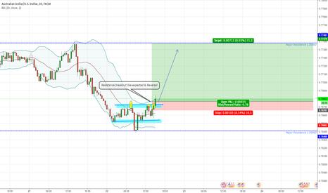 AUDUSD: AUDUSD LONG term Resistance breakout like expected & Reversal