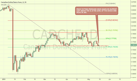 CADCHF: CADCHF CANADIAN DOLLAR SWISS FRANC AT SUPPORT NEAR FIB LEVEL D1