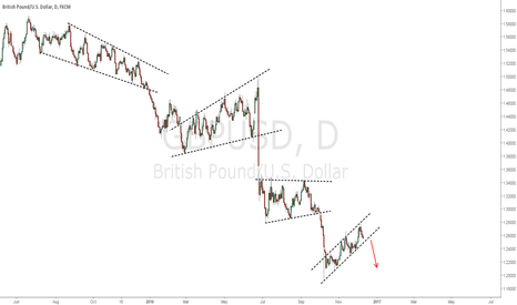 GBPUSD: Are we gonna see the price taking out channel to the downside?