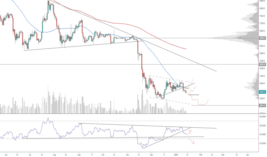 XBTUSD: Decision-time for bitcoin, daily time-frame