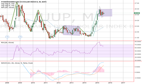 UUP: US dollar safe-haven USDCAD long short-term bull