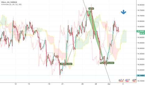 XAGUSD: In Bearish trend been In lower regions previous weeks recently