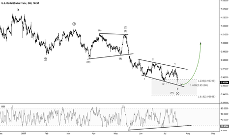 USDCHF: USDCHF - Are we seeing a potential reversal soon?
