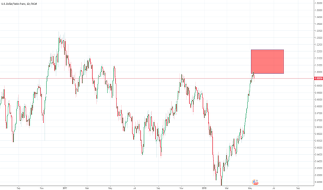 USDCHF: Sells in position to Short