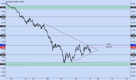 EURUSD: EUR/USD Daily Chart Setup