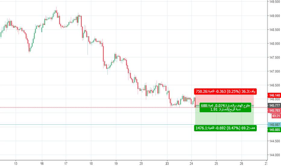 GBPJPY: صفقة بيع الباوند ين