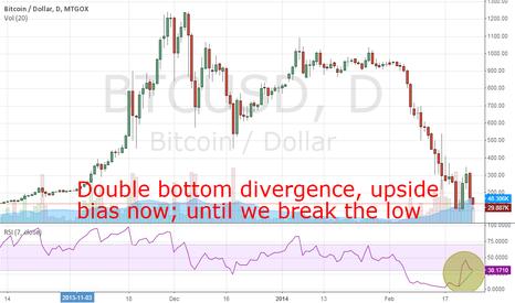 BTCUSD: Upside bias in BTC/USD - RSI DIV