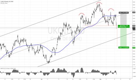 UKOIL: UKOIL SHORT (BRENT) H&S