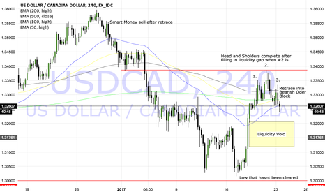 USDCAD: UsdCAD short 400 pip target