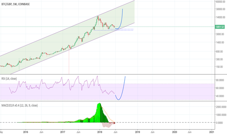 BTCGBP: £4k bitcoin still in play
