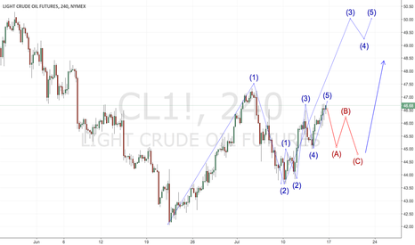 CL1!: OIL Long