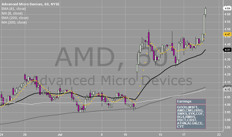 AMD: Sixteen Tickers One Chart