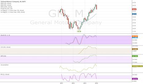 GM: GM