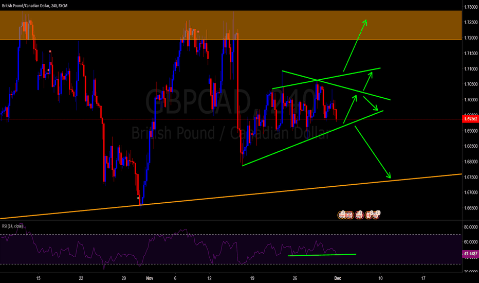 GBPCAD: next expected movement.