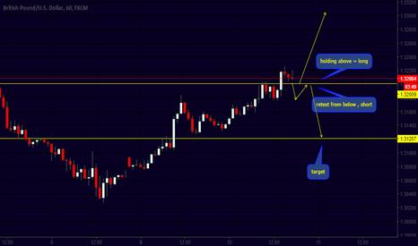 GBPUSD: trading setup