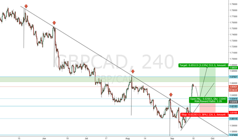 GBPCAD: gbpcad TREND REVERSAL