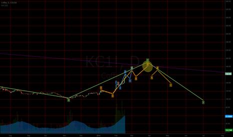 KC1!: EWT possible short term bullish scenario, longer term neutral