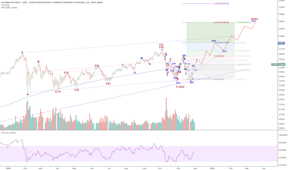 YM1!: YM1/DJI: Wave (II) of 5 correction took a long time and got a