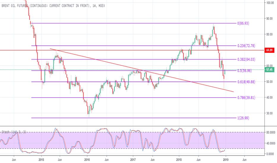BR1!: Brent Oil- Rebound
