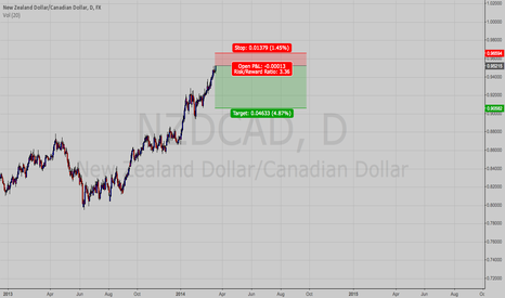 NZDCAD: NzdCad short again,