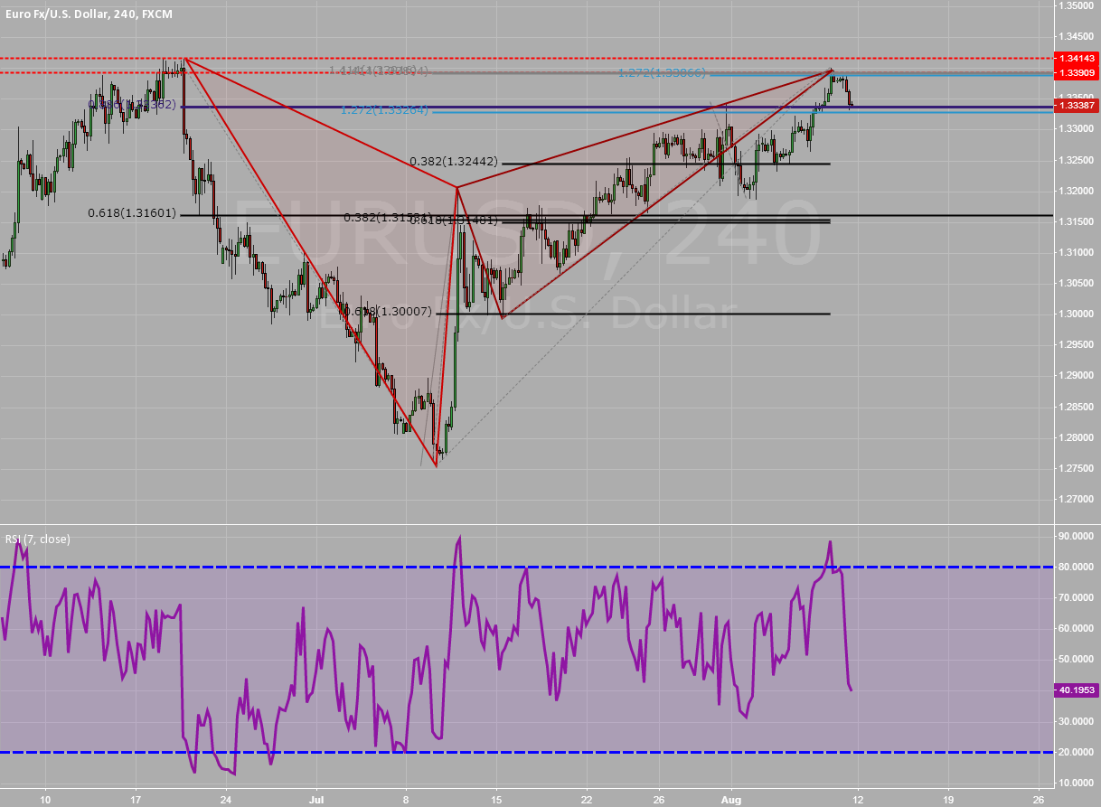 EU Daily / H4 Bearish Gartley