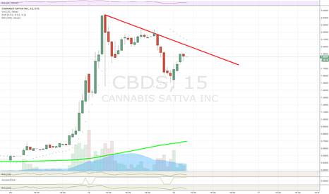 CBDS: $CBDS V Bearish Descending Triangle