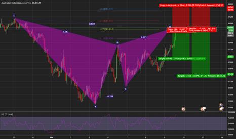 AUDJPY: bearish gartley pattern at market on the AUD/JPY
