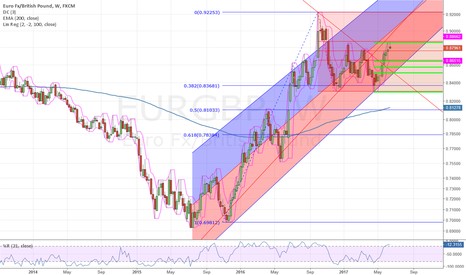 EURGBP: Correction ahead