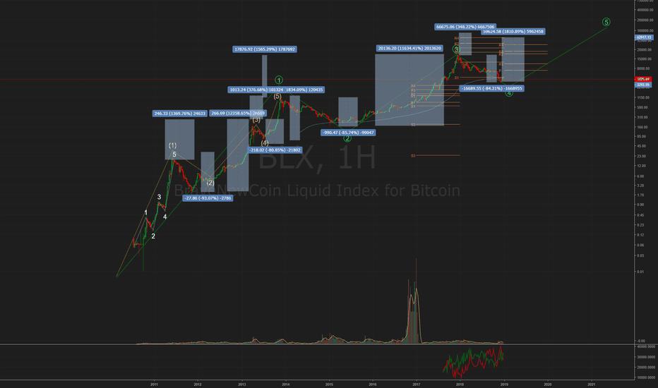 BLX: Bitcoin Перспективы на 2-4 года.