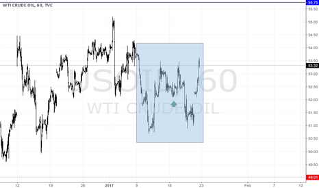 USOIL: USOIL formes double bottom?
