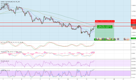 EURUSD: It's got further down to go IMO.