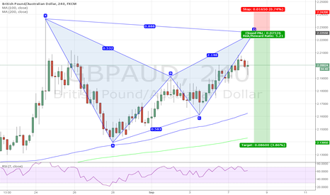 GBPAUD: Bearish bat pattern for GBPAUD