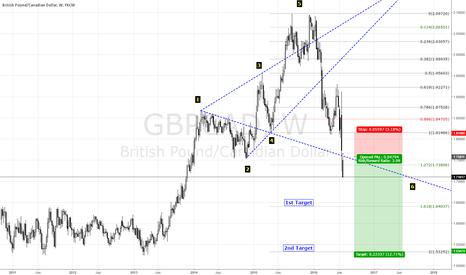 GBPCAD: https://new.tradingview.com/x/StCUj3f7/