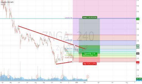 ZNGA: Still cool on ZNGA. 2.86 is too hard area to overstep