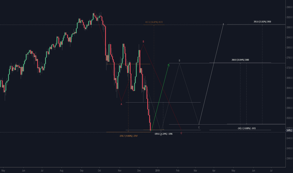 SPX500USD: SPX500 before 10% increase...