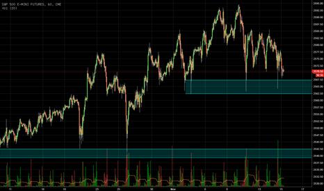 ES1!: S&P500 hält sich - noch!