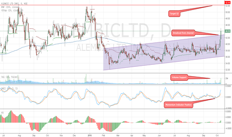 ALEMBICLTD: Breakout From channel